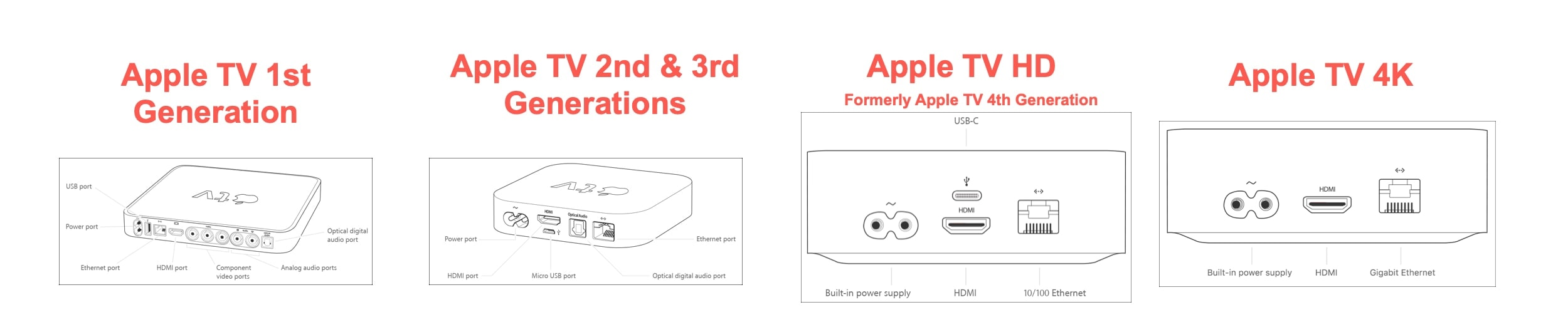 Apple TV tvOS 14 requirements and features-update July