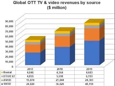 OTT TV global revenue suring and US accounting for half
