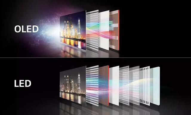 OLED TV VS. LCD TV, which is better?