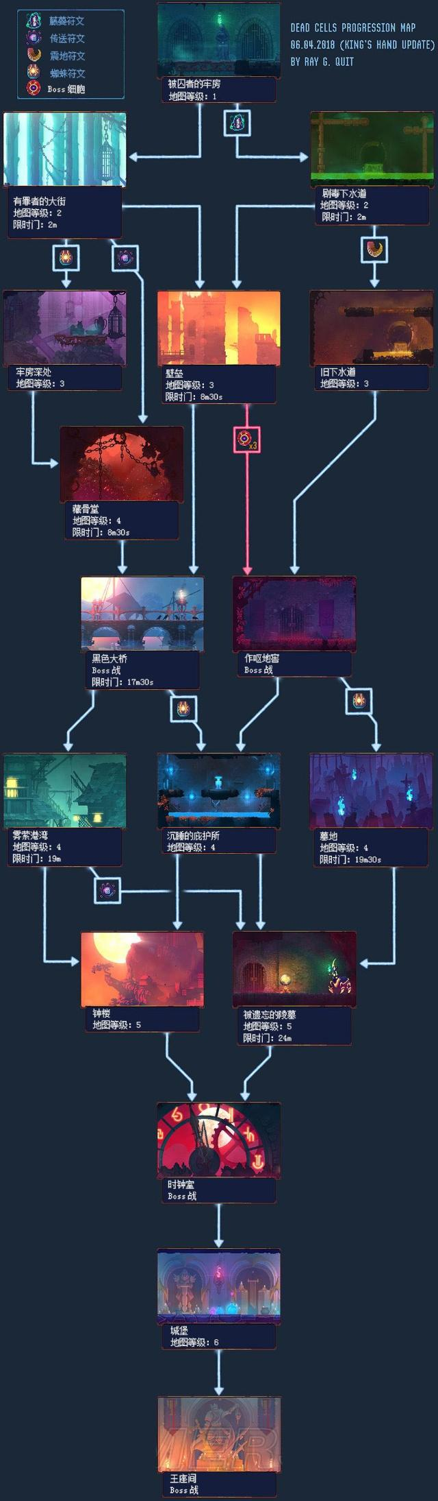 Is there any simple guide for new players of Dead Cells?