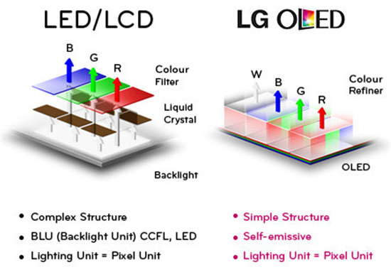 QLED vs OLED vs LED TVs, what's their difference?